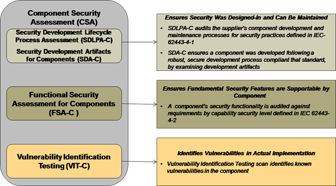 ISASecure - IEC 62443-4-2 - EDSA Certification
