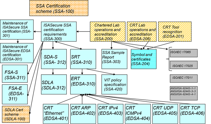 ISASecure - IEC 62443-3-3 - SSA Certification