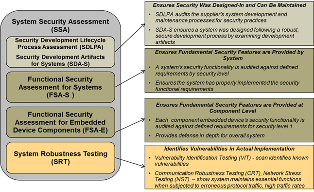 Isasecure Iec 62443 3 3 Ssa Certification